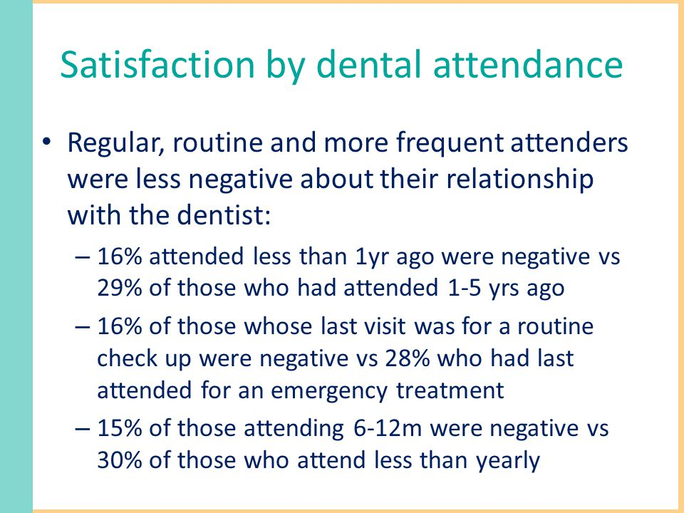 Satisfaction by dental attendance Regular, routine and more frequent attenders were less negative about their relationship with the dentist: – 16% attended less than 1yr ago were negative vs 29% of those who had attended 1-5 yrs ago – 16% of those whose last visit was for a routine check up were negative vs 28% who had last attended for an emergency treatment – 15% of those attending 6-12m were negative vs 30% of those who attend less than yearly