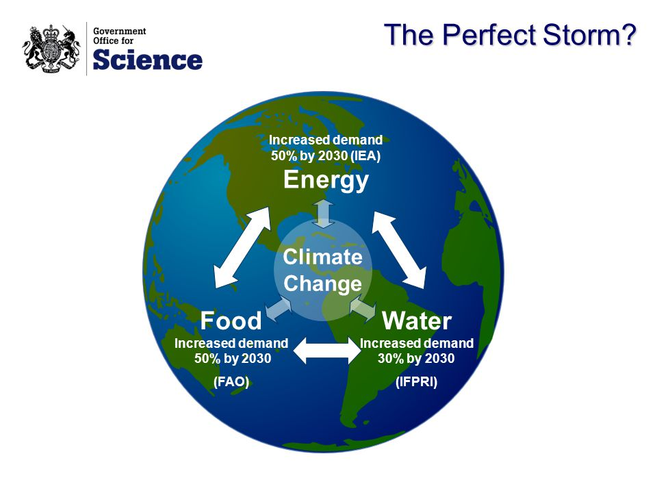 The Perfect Storm? Increased demand 50% by 2030 (IEA) Energy Water Increased demand 30% by 2030 (IFPRI) Food Increased demand 50% by 2030 (FAO) Climat