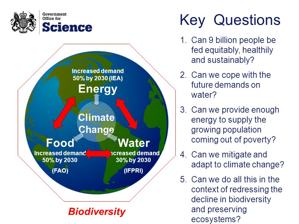 Key Questions Increased demand 50% by 2030 (IEA) Energy Water Increased demand 30% by 2030 (IFPRI) Food Increased demand 50% by 2030 (FAO) Climate Change 1.Can 9 billion people be fed equitably, healthily and sustainably.