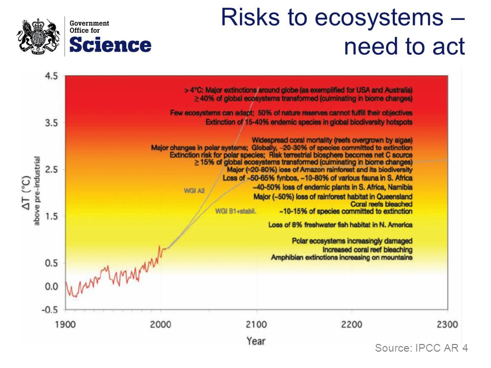 Risks to ecosystems – need to act Source: IPCC AR 4