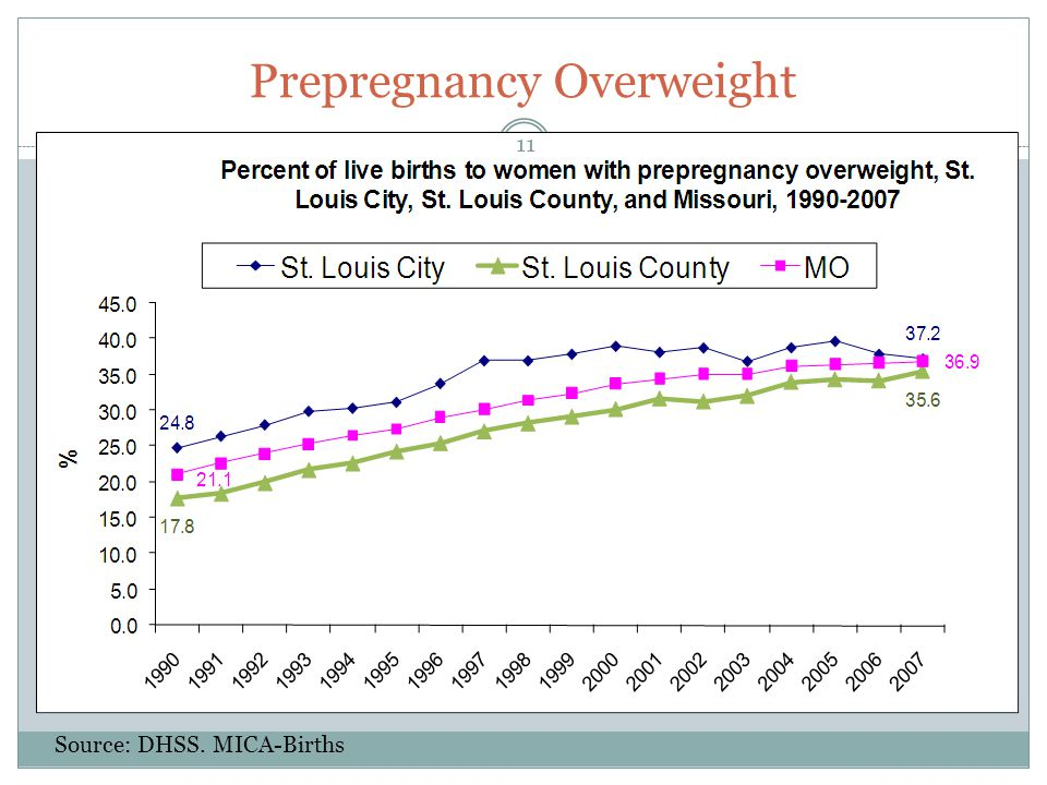 Prepregnancy Overweight Source: DHSS. MICA-Births 11