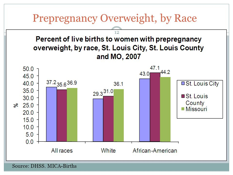 Prepregnancy Overweight, by Race Source: DHSS. MICA-Births 12