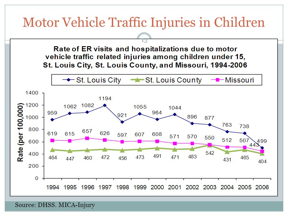 Motor Vehicle Traffic Injuries in Children Source: DHSS. MICA-Injury 13