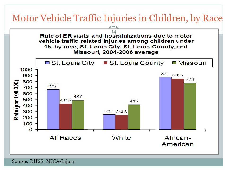 Motor Vehicle Traffic Injuries in Children, by Race Source: DHSS. MICA-Injury 14
