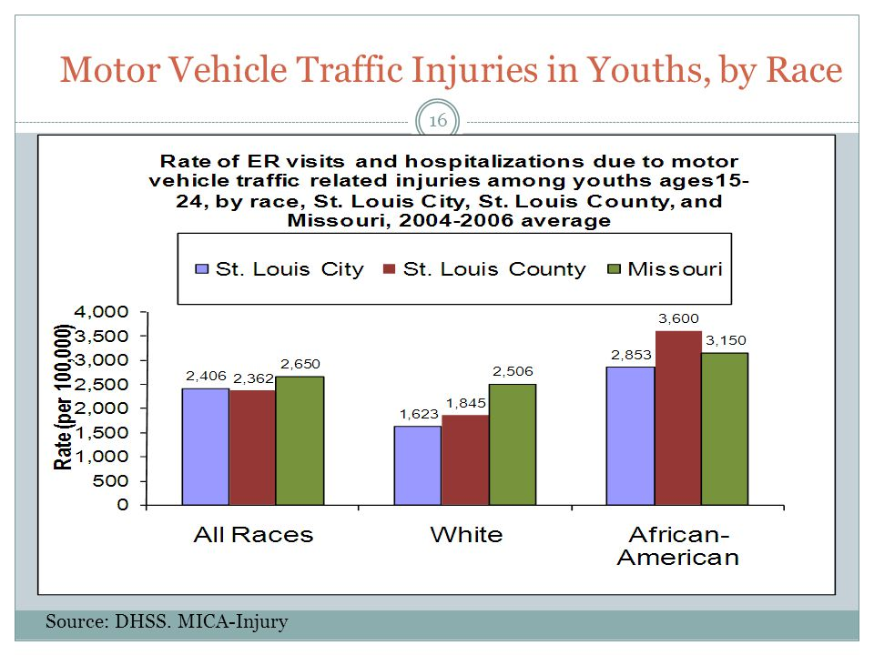 Motor Vehicle Traffic Injuries in Youths, by Race Source: DHSS. MICA-Injury 16