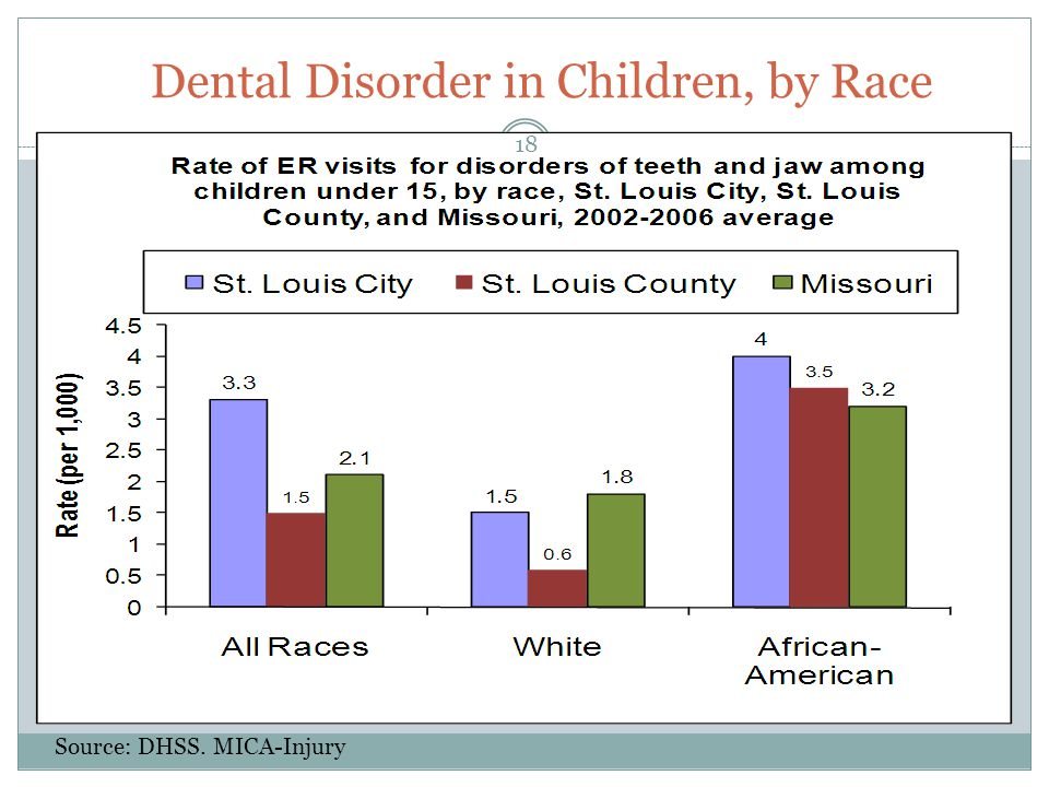 Dental Disorder in Children, by Race Source: DHSS. MICA-Injury 18