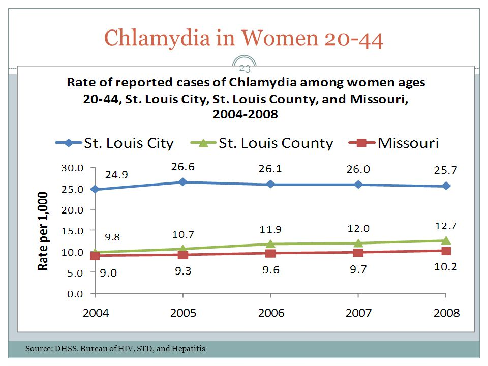Chlamydia in Women 20-44 Source: DHSS. Bureau of HIV, STD, and Hepatitis 23