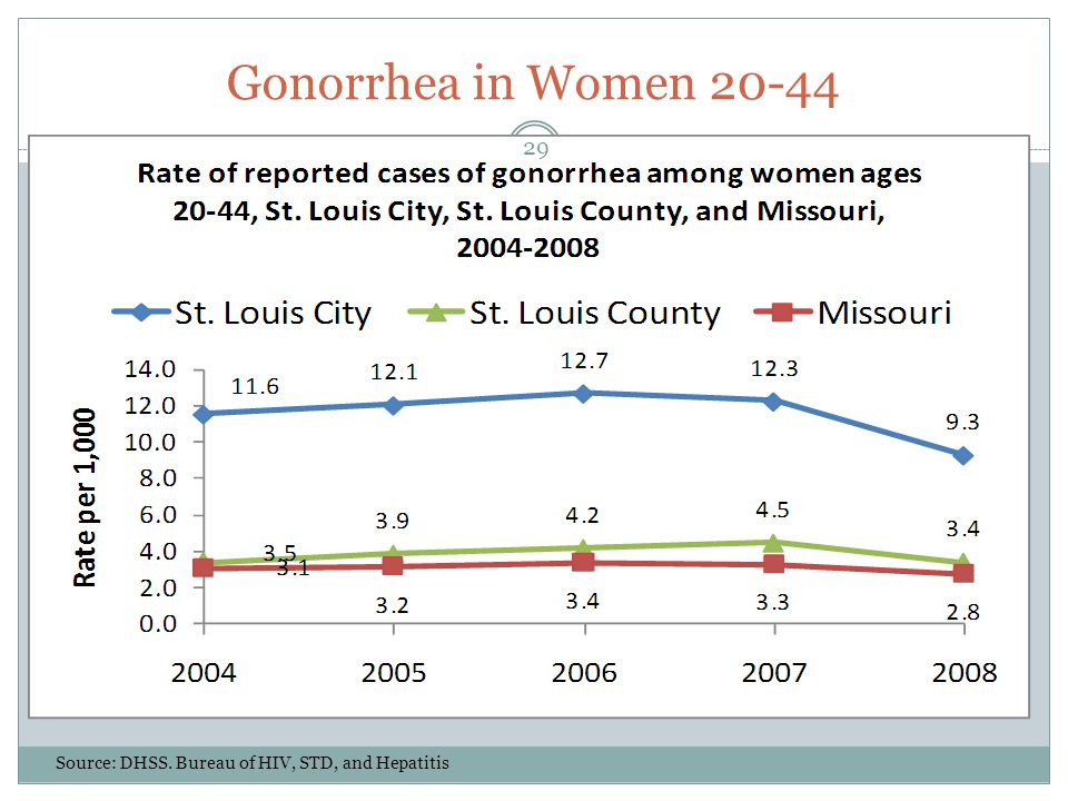 Gonorrhea in Women 20-44 Source: DHSS. Bureau of HIV, STD, and Hepatitis 29