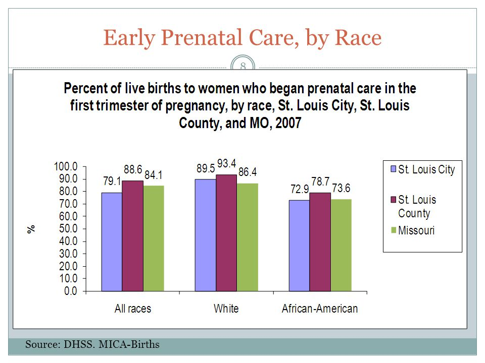 Early Prenatal Care, by Race Source: DHSS. MICA-Births 8
