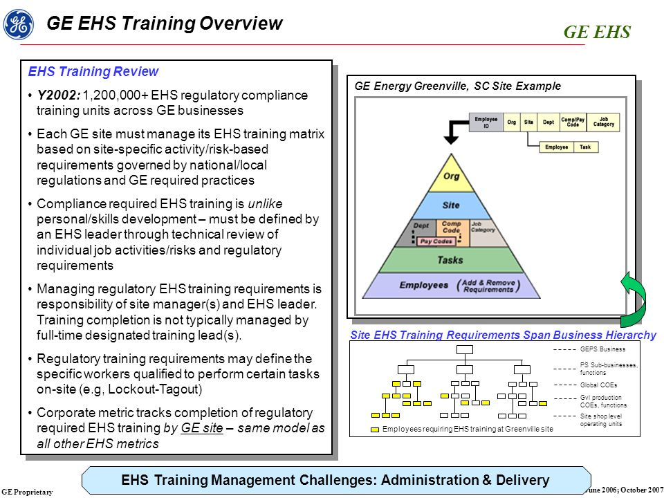 GE EHS GE Proprietary March 2003; Dec 2005; June 2006; October 2007 Process StepProcess NeedsTools Current AvailableSolutions Establish Site EHS Training Requirements and Strategy Operating entity or Site's activities/processes relevant to EHS risks, applicable local EHS regulations, and GE EHS training requirements Site-specific organizational management structure (Depts) for operationalization and accountability EHS regulatory training completion Company metric report by operating site Country-specific EHS regulatory training requirements from CEP Business-specific training expectations guidance Standardized List of CEP EHS Training Courses Local Laws/Regulations Comprehensive country specific training requirements guidance Needs assessment tool for Site EHS training by activity/risk category E-Learning course Implement EHS Training Strategy Setup courses specific to site Setup site-specific training requirements into a tiered training matrix (assign courses by activity/risk categories) Current employees list assigned by activity/risk category Migrate historical training completion data Template training course list Template job categories list correlated to activity/risk Template task list with course requirements assigned Template site training matrix and replication capability (TT) Employee sync and auto updates Training history xls template Gensuite TT facilitator Tools to rationalize course lists in legacy setups (use LOTO process) Deliver Required EHS Training Develop training plan based on completion gaps by Site, Depts, completion dates and delivery options Drive operational accountability of EHS training completion (local site hierarchy) Schedule and deliver IL training; promote e-learning courses; and update training completion Maintain proof of training completion Training plan template (TT) LLS, TEDS, Clarity LMS Gensuite Training Calendar Business training resources PSU CD-ROM courses TT e-mail notification tool myLearning LMS PSU EHS courses Expand T