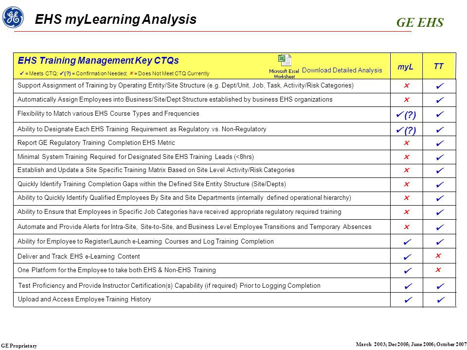 GE EHS GE Proprietary March 2003; Dec 2005; June 2006; October 2007 myLearning Gaps  Ability to Support Streamlined Assignment and Tracking of Required EHS Training by Operating Site Structure  Establish Training Matrix Based on Site Activity/Risk Categories; streamlined tracking of Regulatory vs.