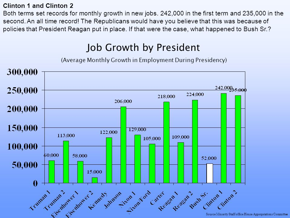 Source Minority Staff office House Appropriations Committee Job Growth by President (Average Monthly Growth in Employment During Presidency) Clinton 1