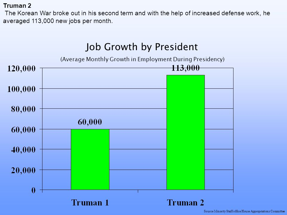 Truman 2 The Korean War broke out in his second term and with the help of increased defense work, he averaged 113,000 new jobs per month.