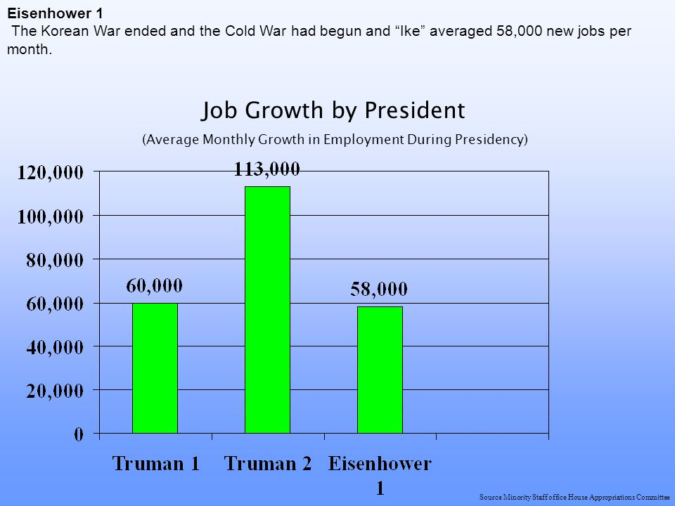 Source Minority Staff office House Appropriations Committee Eisenhower 1 The Korean War ended and the Cold War had begun and Ike averaged 58,000 new jobs per month.