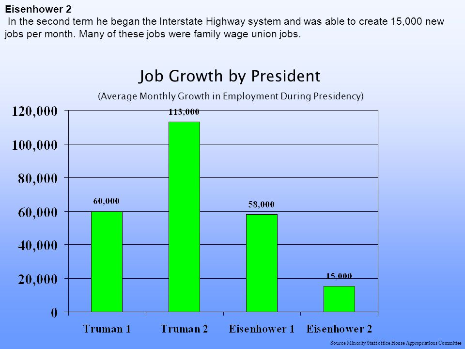 Source Minority Staff office House Appropriations Committee Eisenhower 2 In the second term he began the Interstate Highway system and was able to create 15,000 new jobs per month.