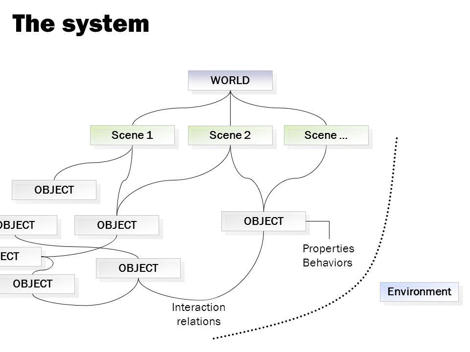 The system WORLD Scene 2 OBJECT Properties Behaviors Interaction relations Scene … Scene 1 OBJECT Environment
