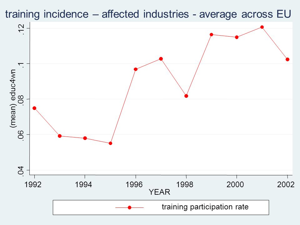 .04.06.08.1.12 (mean) educ4wn 199219941996199820002002 YEAR training participation rate training incidence – affected industries - average across EU