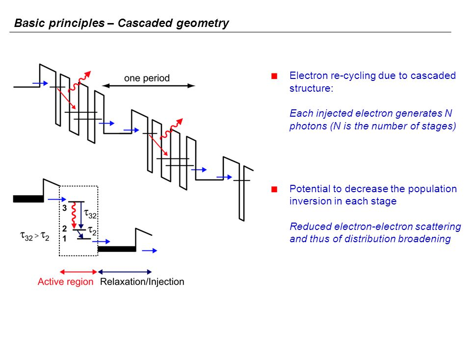 Electron re-cycling due to cascaded structure: Each injected electron generates N photons (N is the number of stages) Potential to decrease the popula