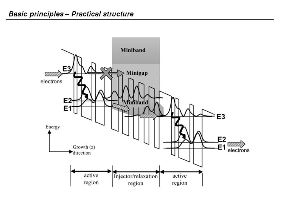 Engineering issues Steps towards a QCL Quantum design of optical transitions Band structure Engineering Building blocks Single QW Coupled QWs Superlattice Engineering band structure and optical transitions Because of quantum confinement, the spacing between the subbands depends on the width of the well, and increases as the well size is decreased.