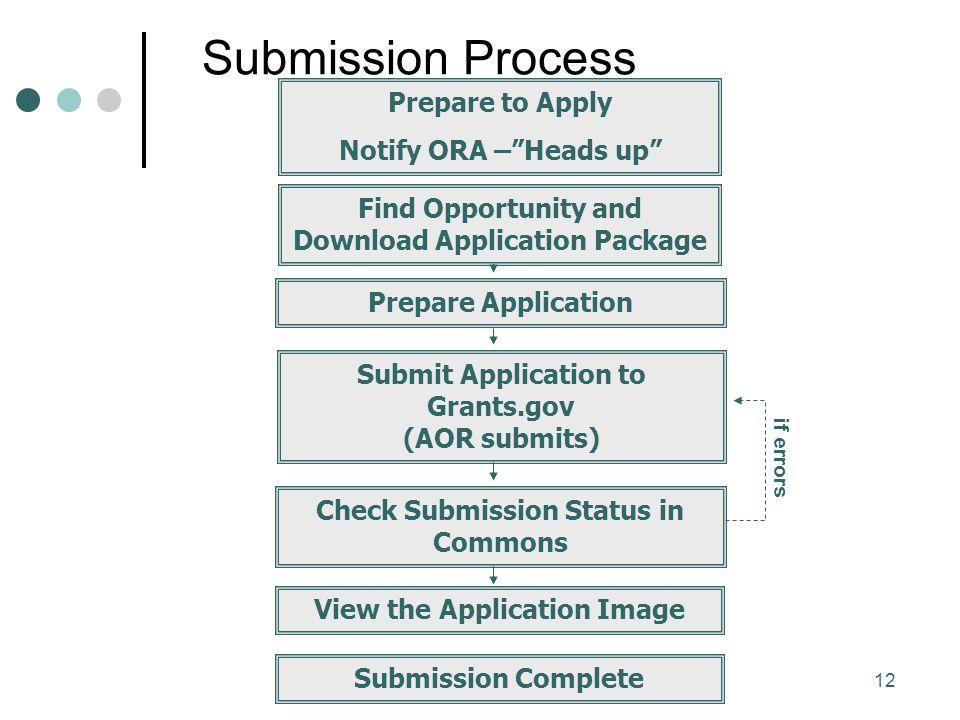 12 Submit Application to Grants.gov (AOR submits) Prepare Application Check Submission Status in Commons View the Application Image Submission Complete Submission Process Prepare to Apply Notify ORA – Heads up Find Opportunity and Download Application Package if errors