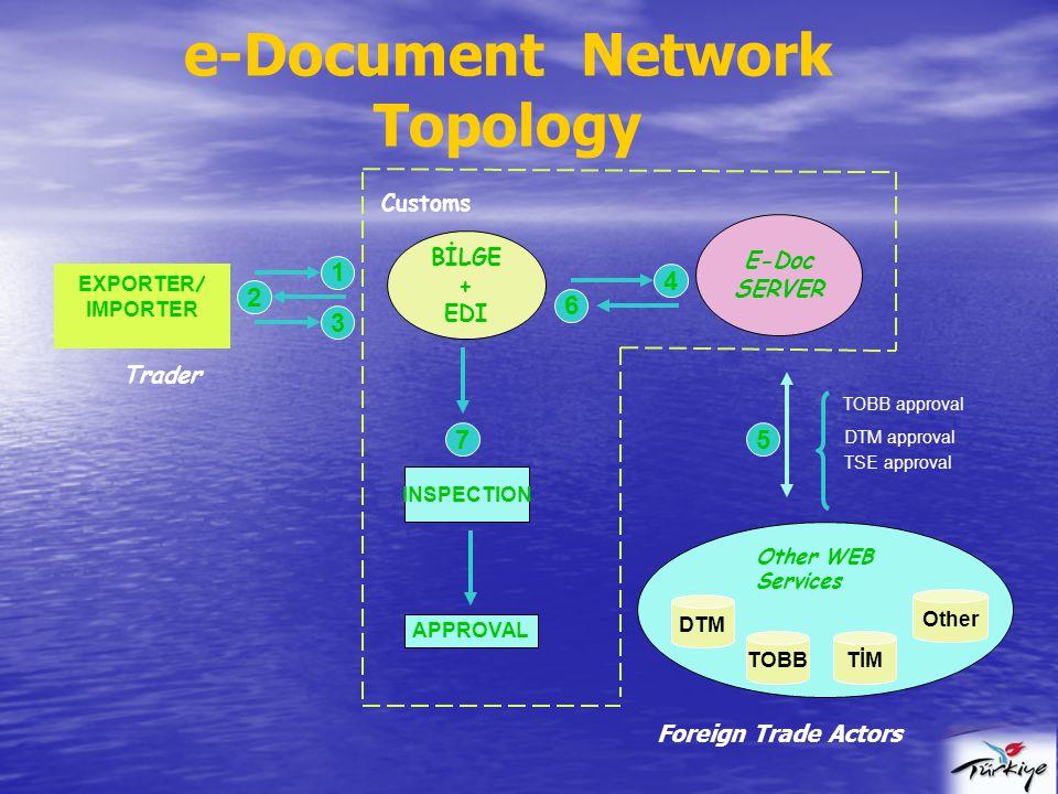 EXPORTER / IMPORTER BİLGE + EDI E-Doc SERVER INSPECTION APPROVAL TOBB approval DTM approval TSE approval Customs e-Document Network Topology TOBBTİM O