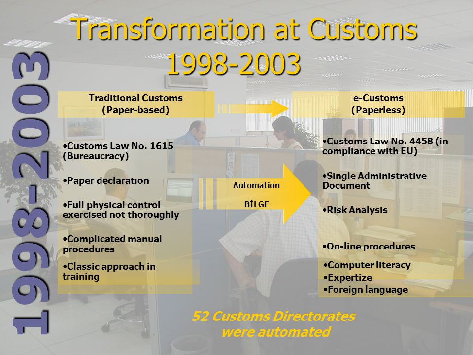 1998-2003 Traditional Customs (Paper-based) e-Customs (Paperless) Customs Law No. 1615 (Bureaucracy) Paper declaration Full physical control exercised