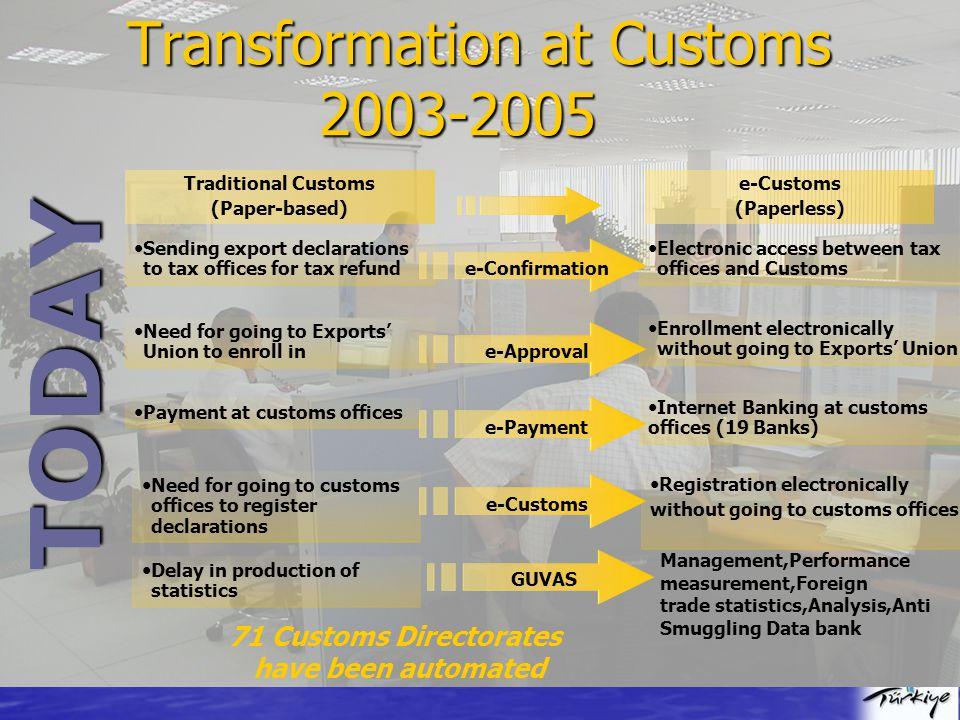 TODAY Transformation at Customs 2003-2005 Internet Banking at customs offices (19 Banks) Payment at customs offices Sending export declarations to tax