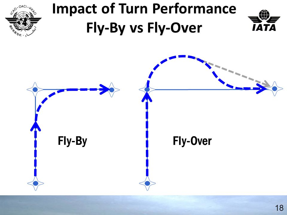 18 Impact of Turn Performance Fly-By vs Fly-Over Impact of Turn Performance Fly-By vs Fly-Over Fly-By Fly-Over
