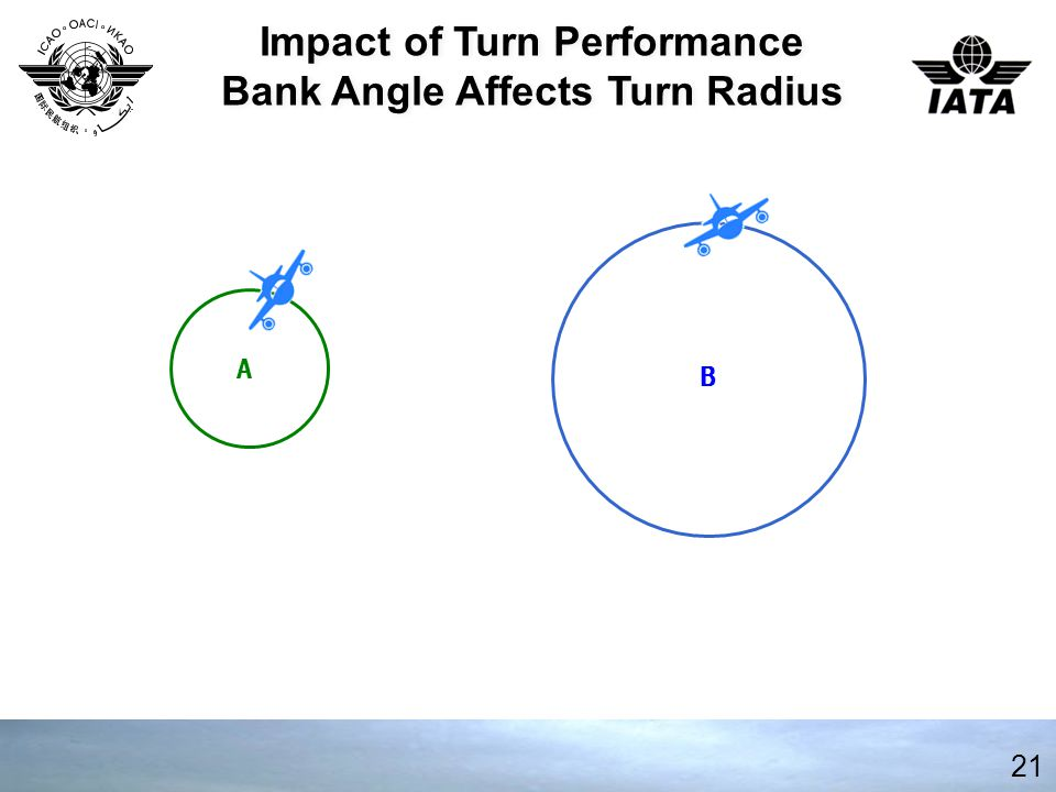 21 Impact of Turn Performance Bank Angle Affects Turn Radius Impact of Turn Performance Bank Angle Affects Turn Radius A B