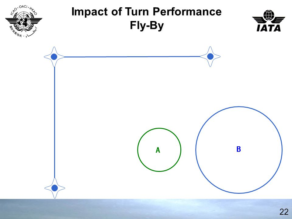 22 Impact of Turn Performance Fly-By Impact of Turn Performance Fly-By B A