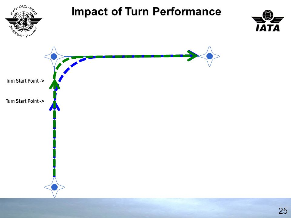 25 Impact of Turn Performance Turn Start Point ->
