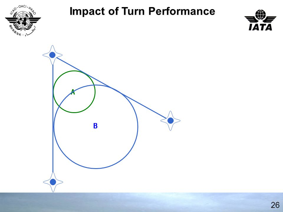 26 Impact of Turn Performance A B