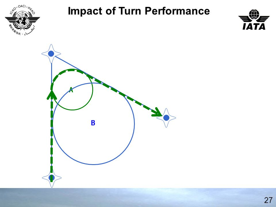 27 Impact of Turn Performance A B