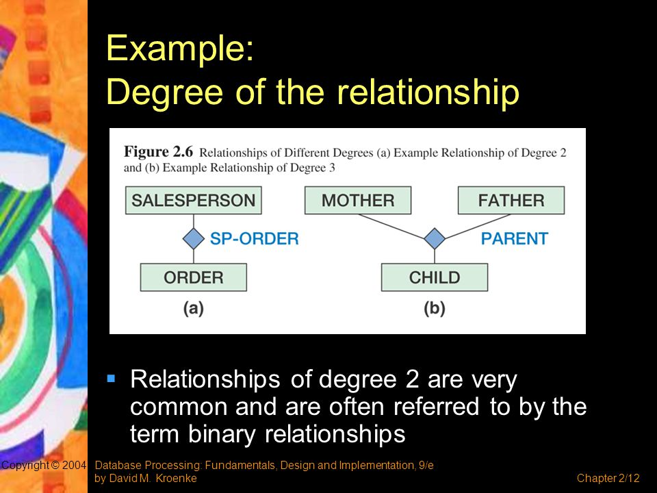 Database Processing: Fundamentals, Design and Implementation, 9/e by David M. KroenkeChapter 2/12 Copyright © 2004 Example: Degree of the relationship