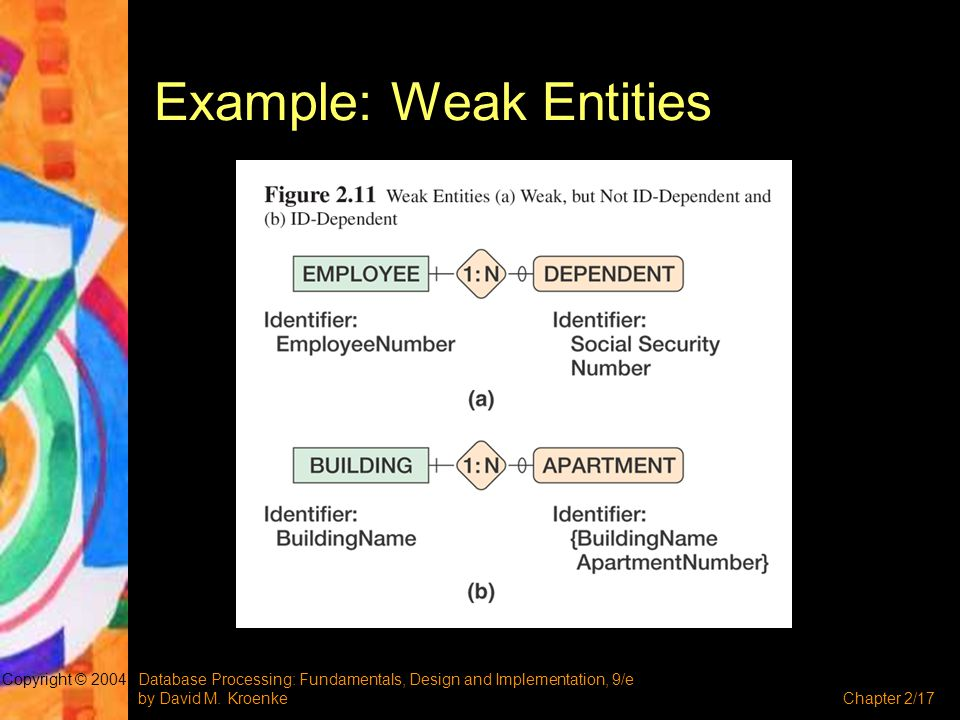 Database Processing: Fundamentals, Design and Implementation, 9/e by David M. KroenkeChapter 2/17 Copyright © 2004 Example: Weak Entities