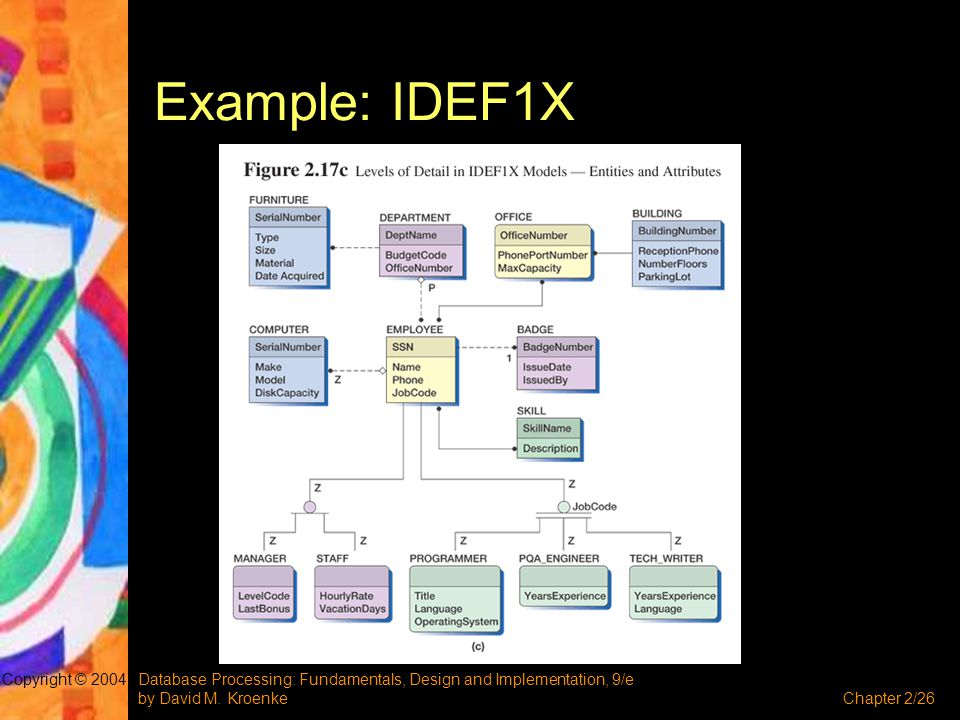 Database Processing: Fundamentals, Design and Implementation, 9/e by David M. KroenkeChapter 2/26 Copyright © 2004 Example: IDEF1X