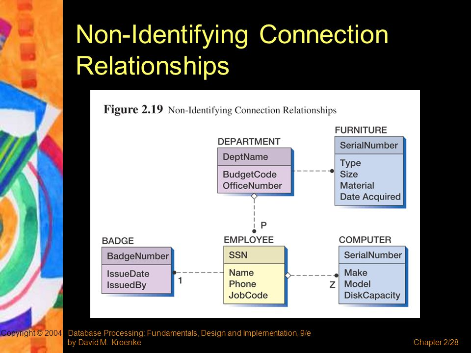 Database Processing: Fundamentals, Design and Implementation, 9/e by David M. KroenkeChapter 2/28 Copyright © 2004 Non-Identifying Connection Relation