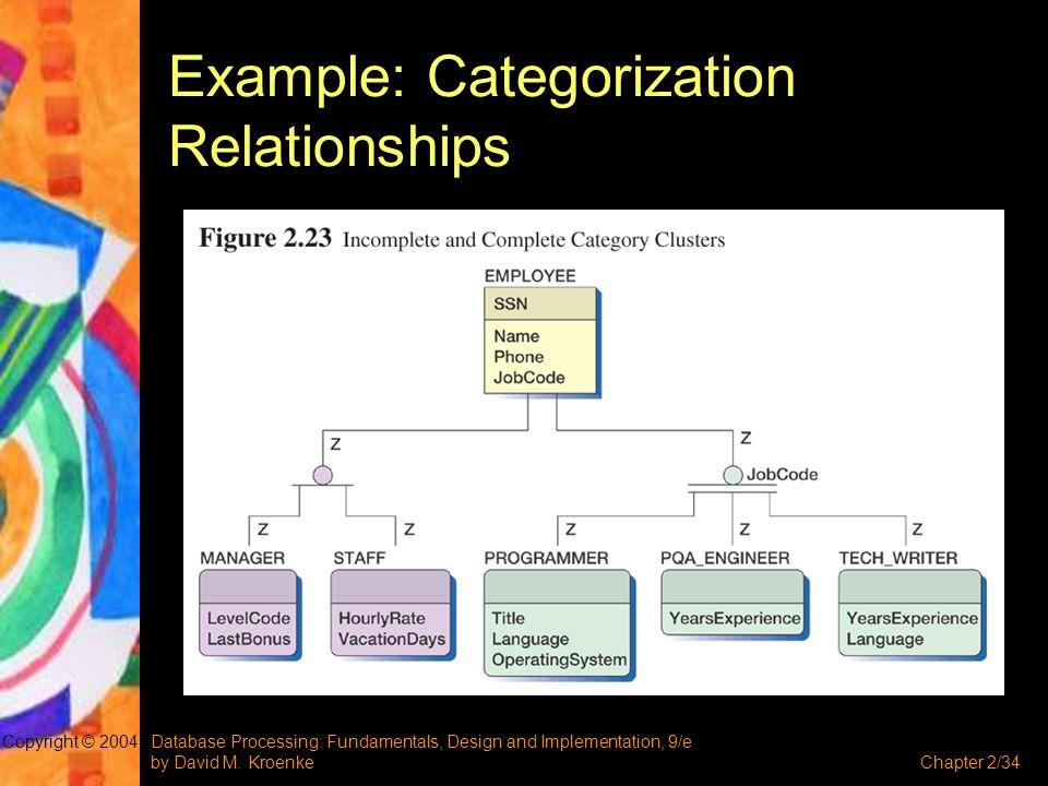 Database Processing: Fundamentals, Design and Implementation, 9/e by David M. KroenkeChapter 2/34 Copyright © 2004 Example: Categorization Relationshi