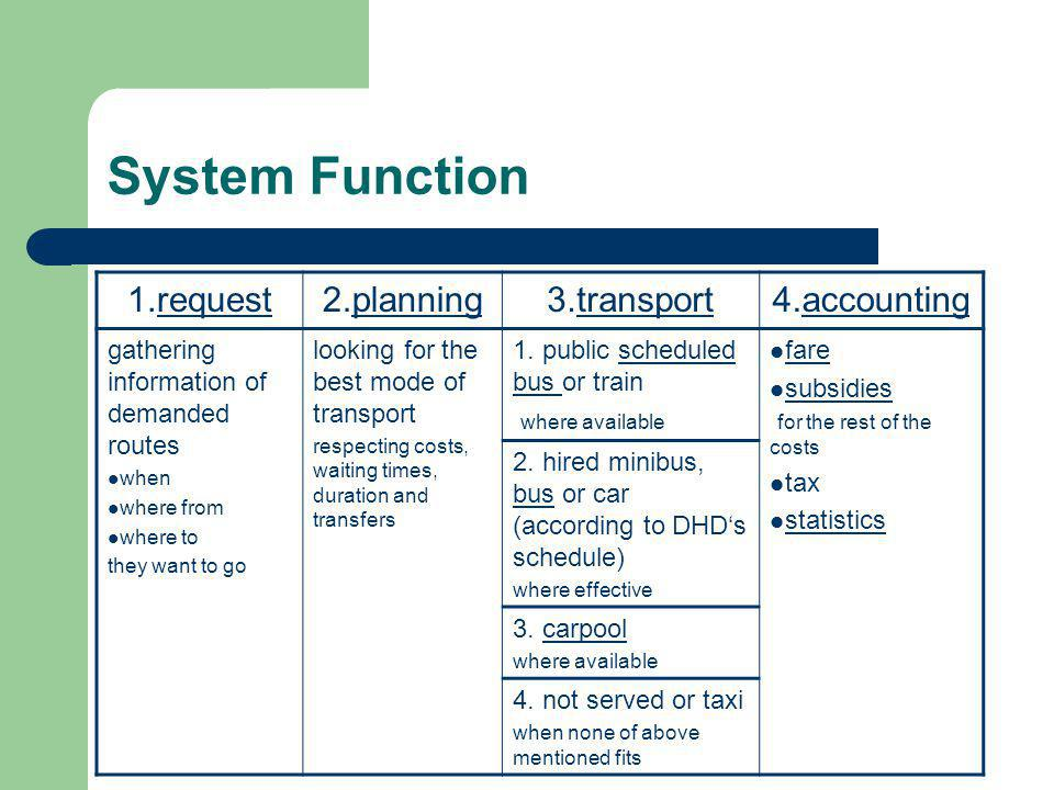 System Function 1.requestrequest2.planningplanning3.transporttransport4.accountingaccounting gathering information of demanded routes when where from where to they want to go looking for the best mode of transport respecting costs, waiting times, duration and transfers 1.