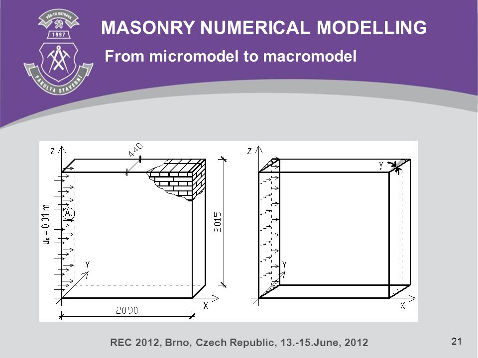 MASONRY NUMERICAL MODELLING From micromodel to macromodel 21 REC 2012, Brno, Czech Republic, 13.-15.June, 2012