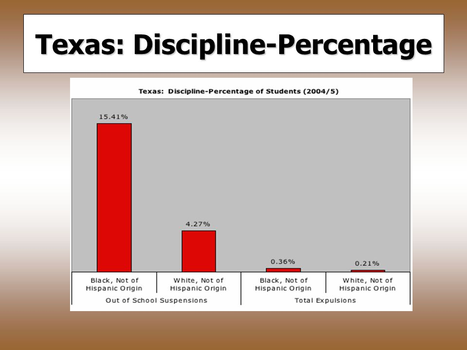 Texas: Gifted/Talented and Mentally Retarded Percentage