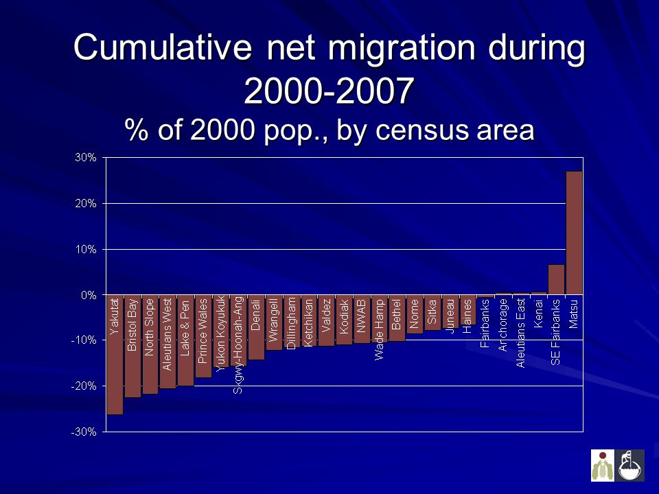Cumulative net migration during 2000-2007 % of 2000 pop., by census area