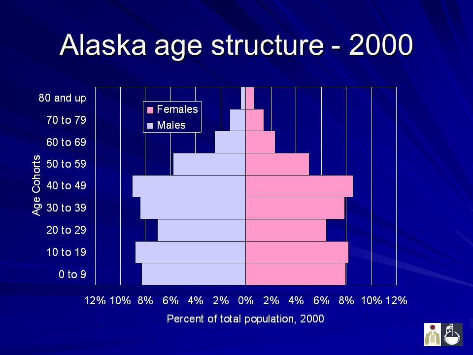 Alaska age structure - 2000