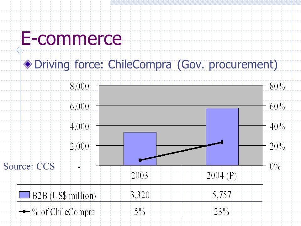 E-commerce Driving force: ChileCompra (Gov. procurement) Source: CCS