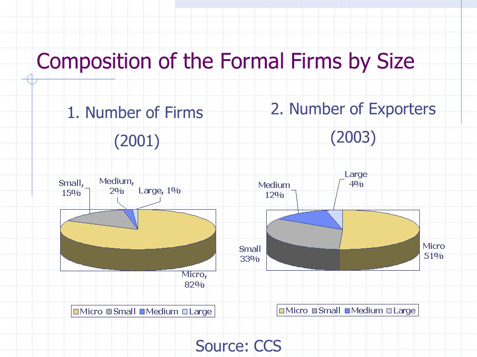 Composition of the Formal Firms by Size 1. Number of Firms (2001) 2.