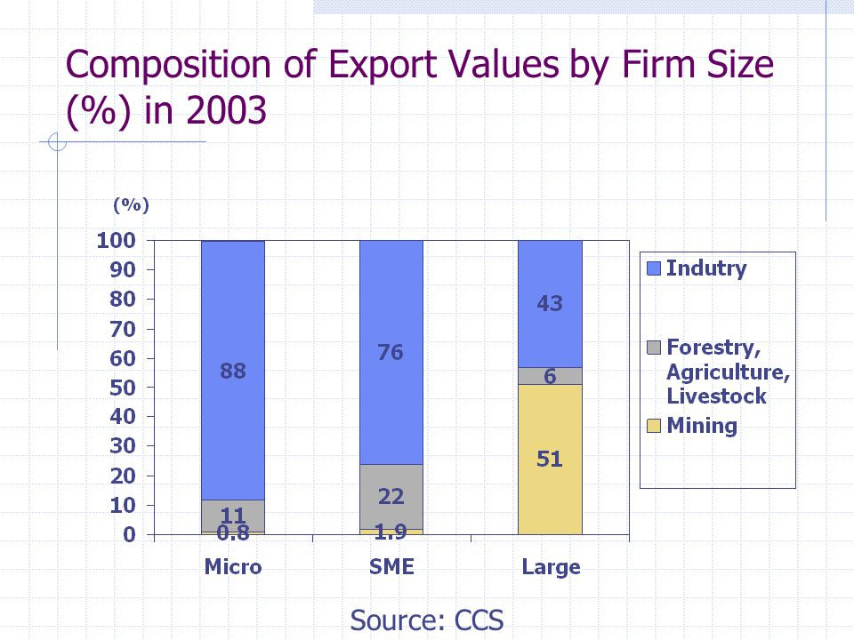 Composition of Export Values by Firm Size (%) in 2003 Source: CCS