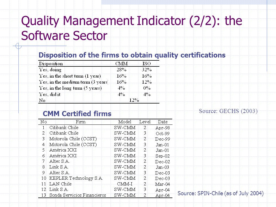 Quality Management Indicator (2/2): the Software Sector Source: GECHS (2003) CMM Certified firms Disposition of the firms to obtain quality certifications Source: SPIN-Chile (as of July 2004)