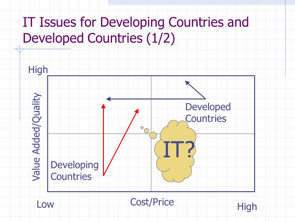 IT Issues for Developing Countries and Developed Countries (1/2) Value Added/Quality Cost/Price High Low High Developed Countries Developing Countries IT