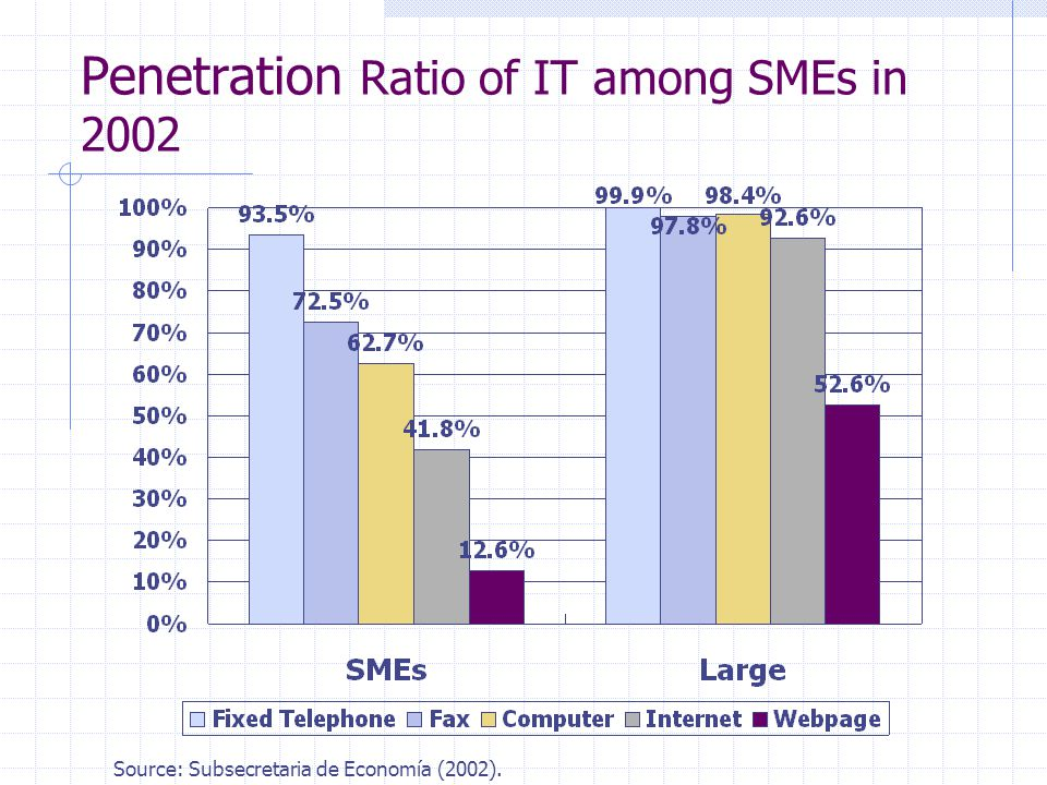 Penetration Ratio of IT among SMEs in 2002 Source: Subsecretaria de Economía (2002).