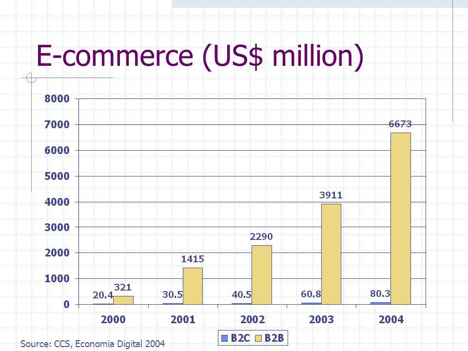 E-commerce (US$ million) Source: CCS, Economia Digital 2004